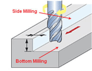 Diagram showing end mill engaging in side and bottom milling.