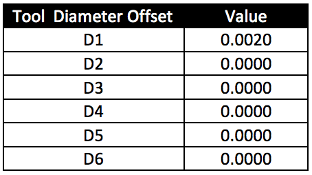 Diameter offset table with example values in tool 1.