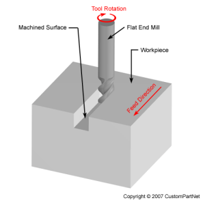 Diagram of flat end mill engaging in full width slot milling.