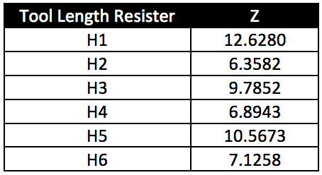 Tool Length offset table with tool length value examples