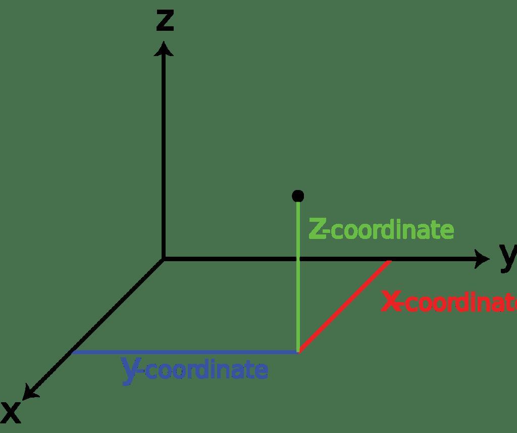 X Y Z datum point