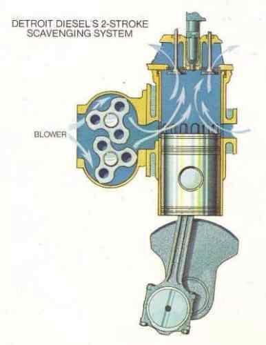 Fig 28 Motor Diesel 2 tempos com soprador Roots no lugar do carter convencional (www.barringtondieselclub.co.za)