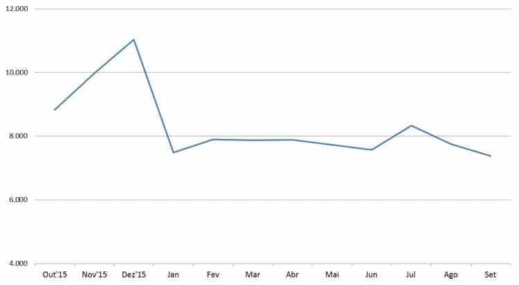 Gráfico de Emplacamentos Diários de Automóveis e Com. leves (Fonte: Anfavea)