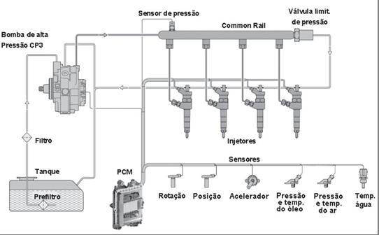 Esquema de funcionamento do sistema common rail. (http://4.bp.blogspot.com)