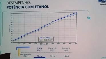 Ford curvas do novo motor 2