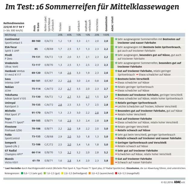 ADAC Sommerreifentest 2016: Ergebisse in der Dimension 225/45 R17