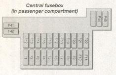 Ford Fiesta (1995  1999)  fuse box diagram  Auto Genius
