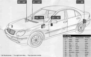 Mercedes C Class w203 AMG (C260 Sport 2006)  fuse box  Auto Genius