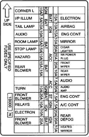 Mercury Villager 1st Generation (1993  1998)  fuse box