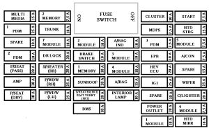 Kia Optima Hybrid (from 2016) – fuse box diagram | Auto Genius
