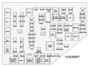 GMC Acadia (2013  2016)  fuse box diagram  Auto Genius