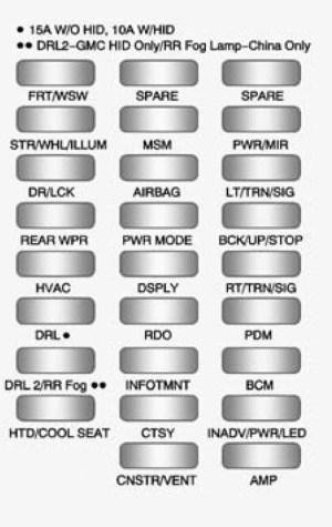 GMC Acadia (2009  2010)  fuse box diagram  Auto Genius