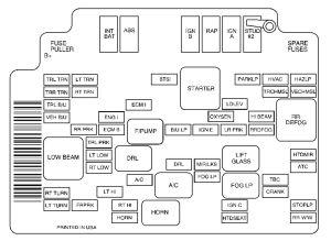 GMC Envoy (2001)  fuse box diagram  Auto Genius
