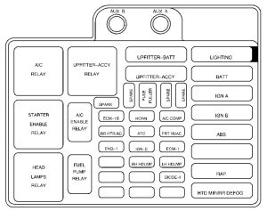 GMC Safari mk2 (2000  2003)  fuse box diagram  Auto Genius