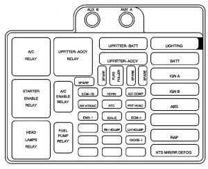 GMC Safari mk2 (2004  2005)  fuse box diagram  Auto Genius