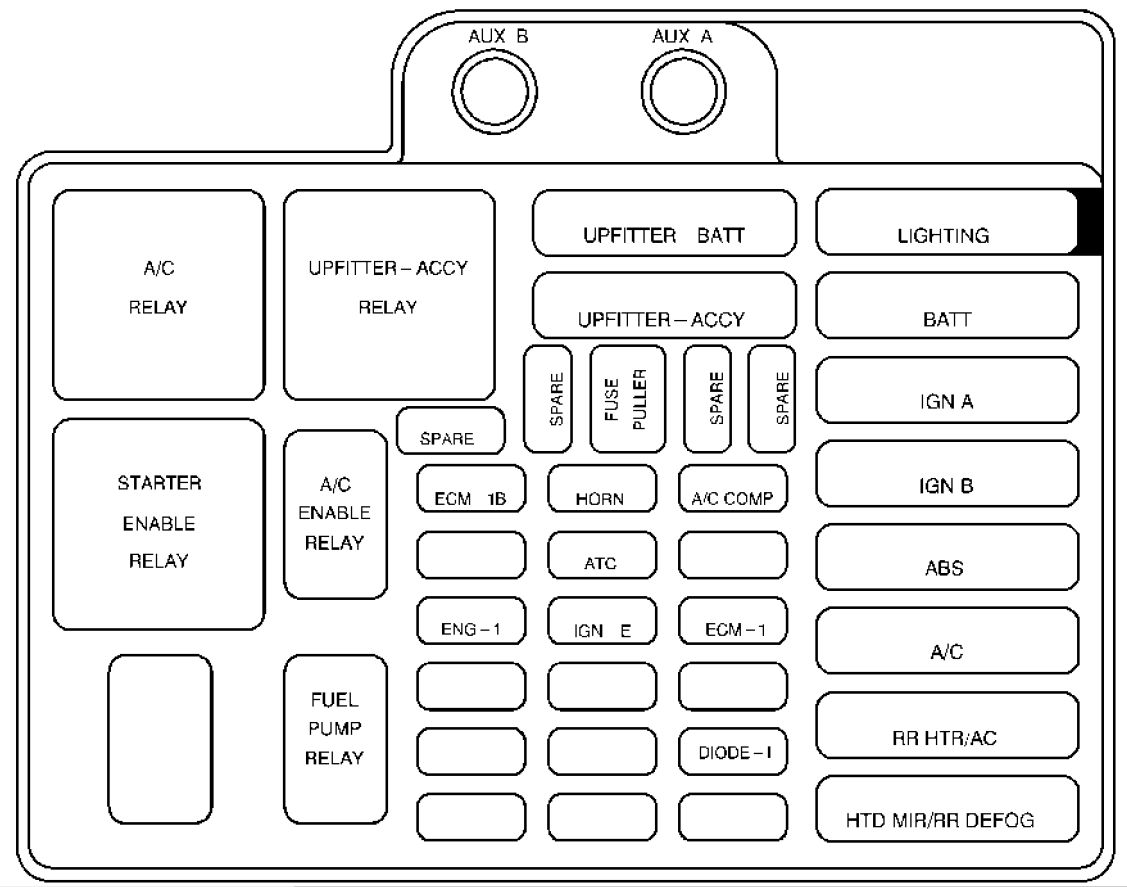 Fuse Diagram For Gmc Sierra