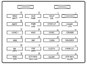 GMC Jimmy (1999  2000)  fuse box diagram  Auto Genius