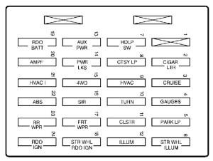 GMC Sonoma (1999  2002)  fuse box diagram  Auto Genius