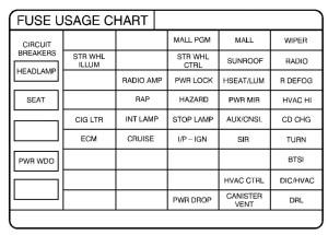 Pontiac Grand Prix mk6 (Sixth Generation; 1999)  fuse box diagram  Auto Genius