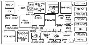 Saturn VUE (2001  2004)  fuse box diagram  Auto Genius