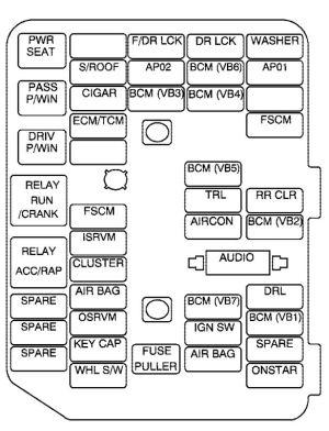 Saturn VUE (2008  2010)  fuse box diagram  Auto Genius