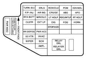 Pontiac Sunfire (2002  2005)  fuse box diagram  Auto Genius