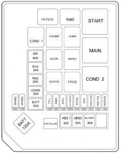 Hyundai Elantra (2005)  fuse box diagram  Auto Genius