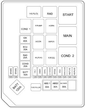 Hyundai Elantra (2006)  fuse box diagram  Auto Genius
