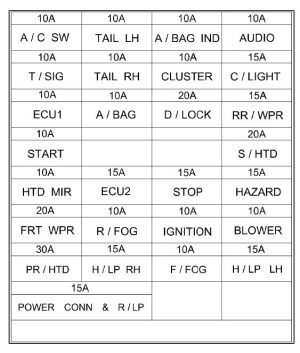 Hyundai Getz (2002  2005) – fuse box diagram  Auto Genius