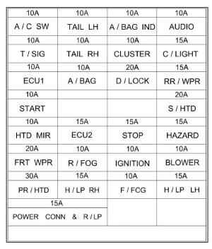 Hyundai Getz (2002  2005) – fuse box diagram  Auto Genius