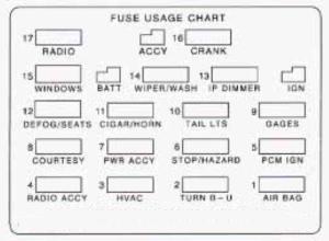 Chevrolet Camaro (1995)  fuse box diagram  Auto Genius