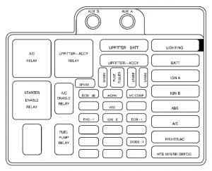 Chevrolet Astro (1999)  fuse box diagram  Auto Genius