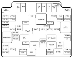 Chevrolet S10 (1999  2000)  fuse box diagram  Auto Genius