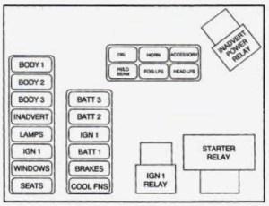 Cadillac DeVille (1996)  fuse box diagram  Auto Genius