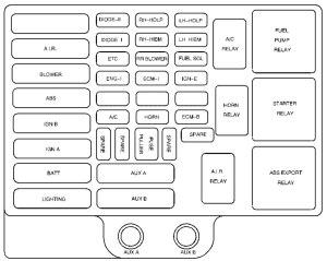 Chevrolet Express (2002)  fuse box diagram  Auto Genius