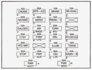 Chevrolet Express (1995 – 1996) – fuse box diagram | Auto