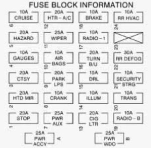 Chevrolet Express (1997)  fuse box diagram  Auto Genius