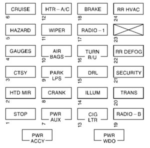 Chevrolet Express 1500 Fuse Box Diagram  Data Wiring