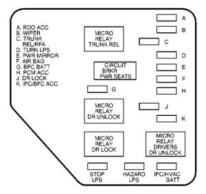 Chevrolet Malibu (2000)  fuse box diagram  Auto Genius