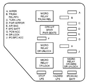 Chevrolet Malibu (2002)  fuse box diagram  Auto Genius