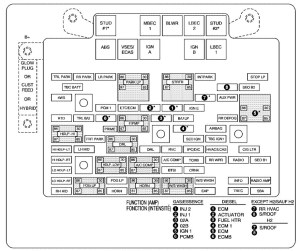 Chevrolet Tahoe (2006)  fuse box diagram  Auto Genius
