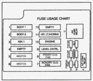 Cadillac Fleetwood (1995)  fuse box diagram  Auto Genius