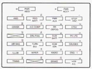 GMC Jimmy (1997)  fuse box diagram  Auto Genius