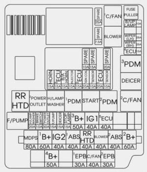 KIA Rondo (2017)  fuse box diagram  Auto Genius