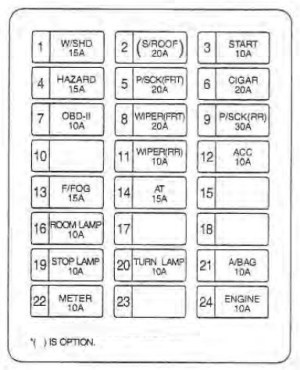 KIA Sedona (2002  2004)  fuse box diagram  Auto Genius