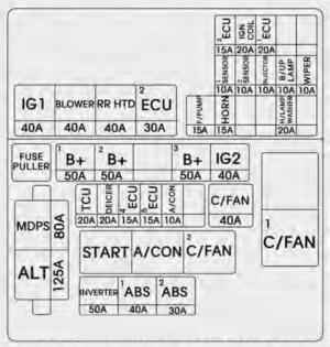 KIA Soul (2014  2015)  fuse box diagram  Auto Genius