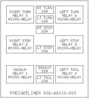 Freightliner BUSINESS CLASS M2  fuse box diagram  Auto