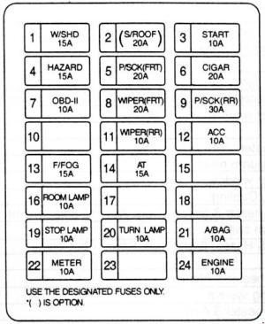 KIA Sedona GQ (1998  2006)  fuse box diagram  Auto Genius