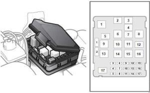 Saab 95 (1997  2004)  fuse box diagram  Auto Genius