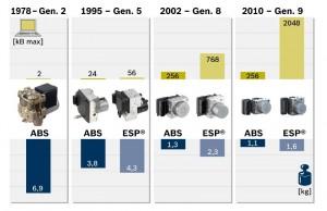 Grafic evolutie ABS ESP